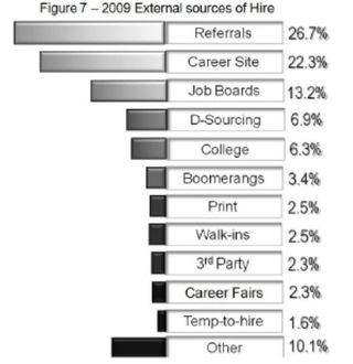 Sources of hire 2009